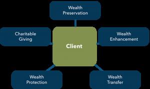 5 major wealth concerns