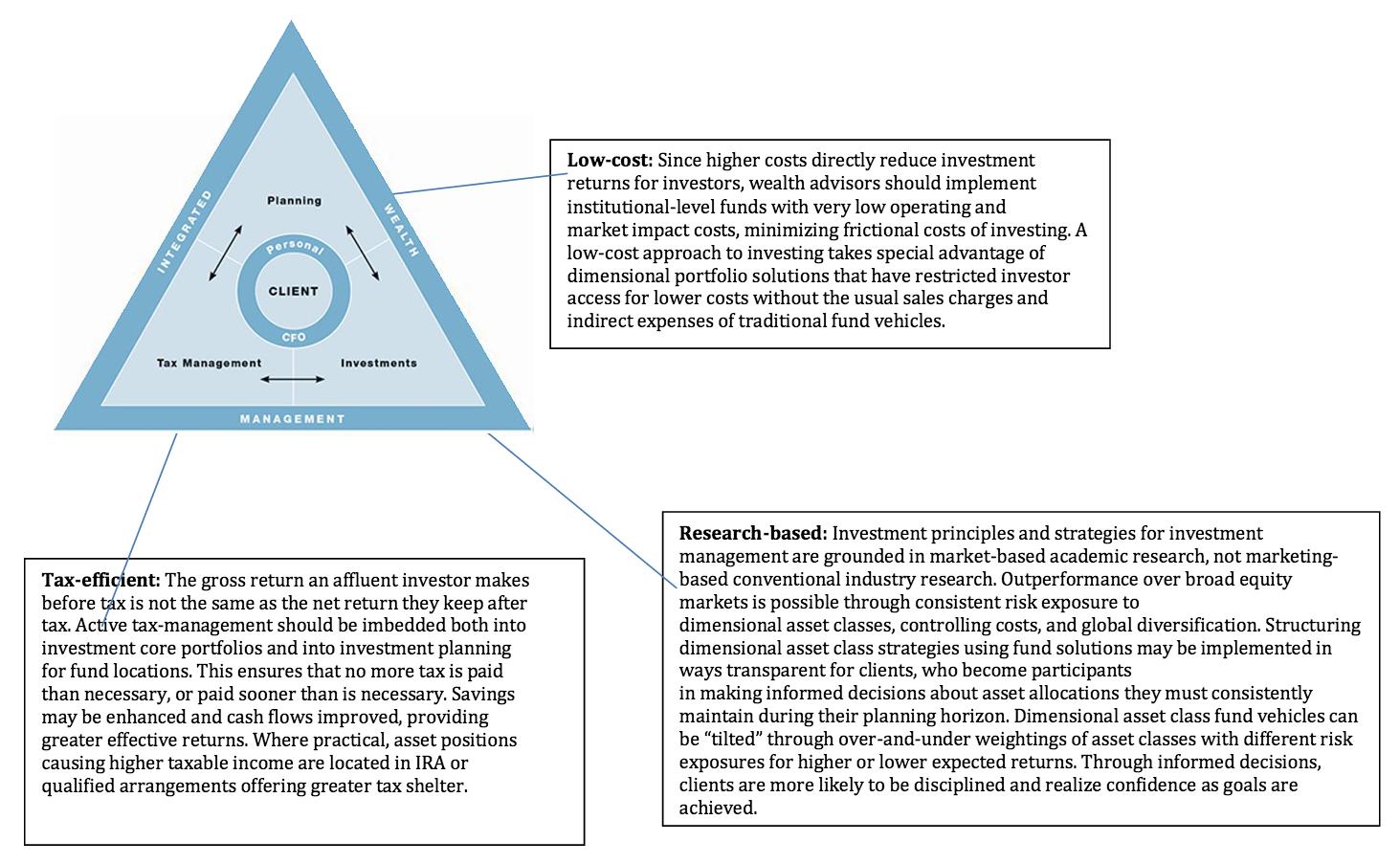 management-model