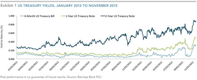 Treasury Yield Graph